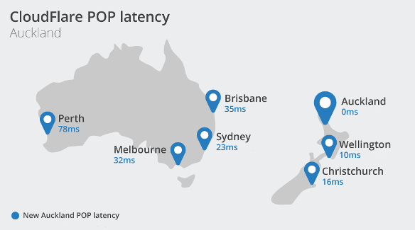Cloudflare Content Delivery Network Auckland Latency