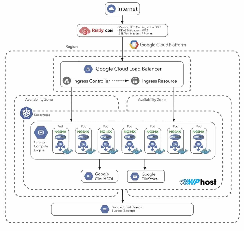 WordPress VPS Hosting Architecture